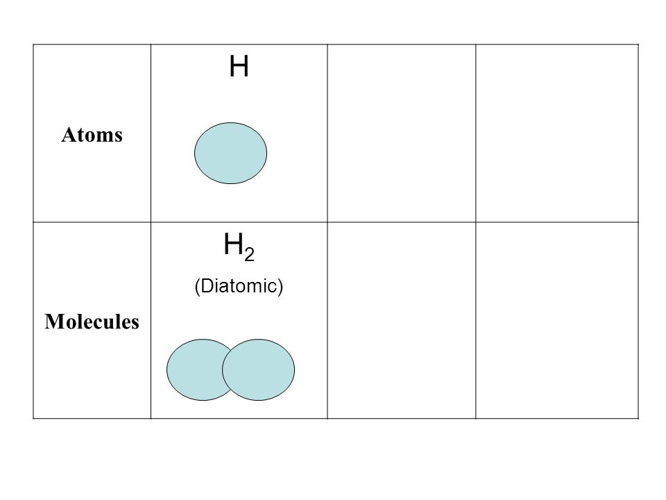 Atoms H Molecules H 2 (Diatomic)