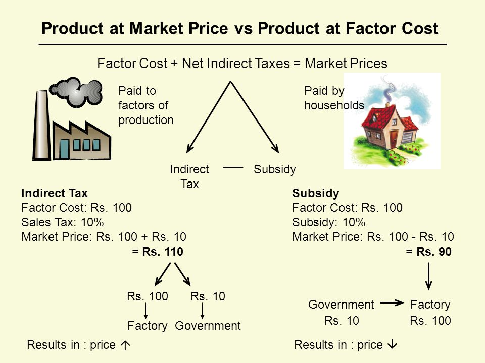 Indirect Tax Factor Cost: Rs. 100 Sales Tax: 10% Market Price: Rs.