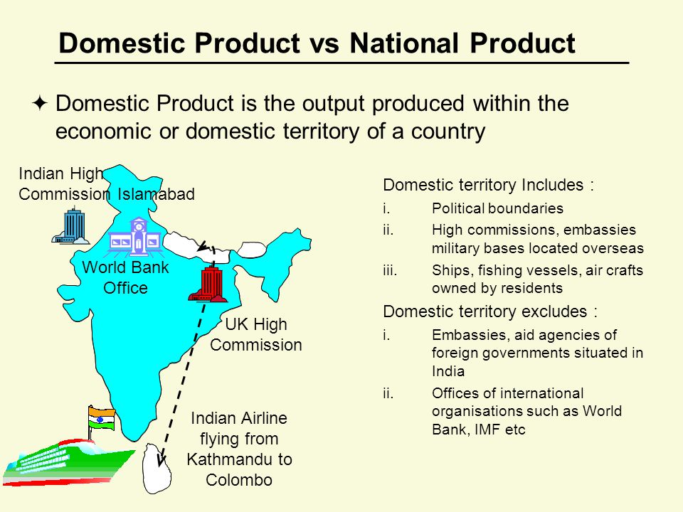 Domestic Product vs National Product  Domestic Product is the output produced within the economic or domestic territory of a country Domestic territory Includes : i.Political boundaries ii.High commissions, embassies military bases located overseas iii.Ships, fishing vessels, air crafts owned by residents Domestic territory excludes : i.Embassies, aid agencies of foreign governments situated in India ii.Offices of international organisations such as World Bank, IMF etc Indian High Commission Islamabad UK High Commission World Bank Office Indian Airline flying from Kathmandu to Colombo