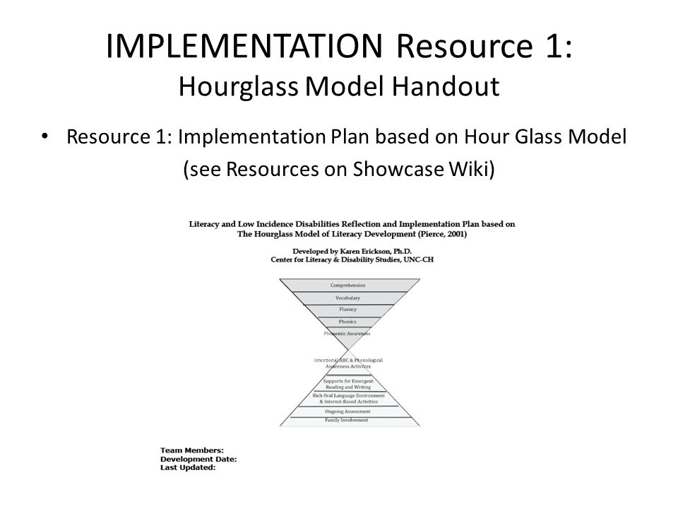 IMPLEMENTATION Resource 1: Hourglass Model Handout Resource 1: Implementation Plan based on Hour Glass Model (see Resources on Showcase Wiki)