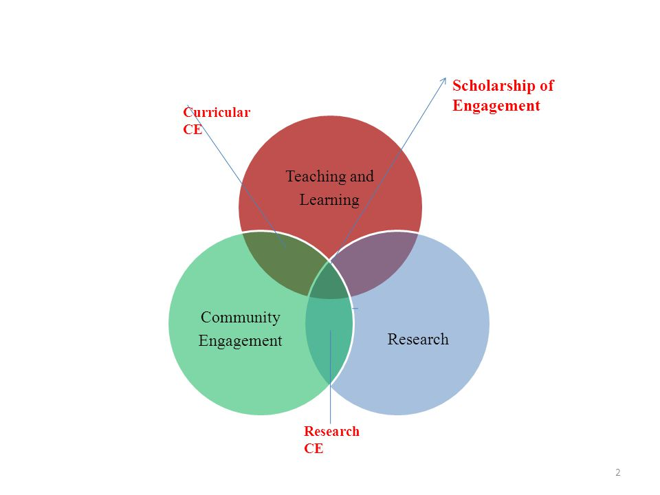 Teaching and Learning Research Community Engagement Curricular CE Scholarship of Engagement Research CE 2
