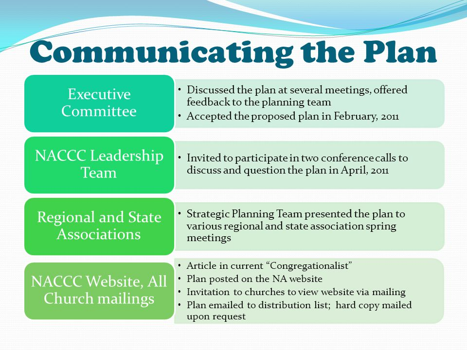 Communicating the Plan Discussed the plan at several meetings, offered feedback to the planning team Accepted the proposed plan in February, 2011 Executive Committee Invited to participate in two conference calls to discuss and question the plan in April, 2011 NACCC Leadership Team Strategic Planning Team presented the plan to various regional and state association spring meetings Regional and State Associations Article in current Congregationalist Plan posted on the NA website Invitation to churches to view website via mailing Plan emailed to distribution list; hard copy mailed upon request NACCC Website, All Church mailings