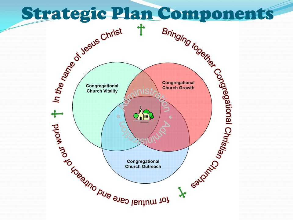 Strategic Plan Components