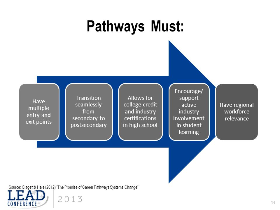 14 Pathways Must: Have multiple entry and exit points Transition seamlessly from secondary to postsecondary Allows for college credit and industry cer