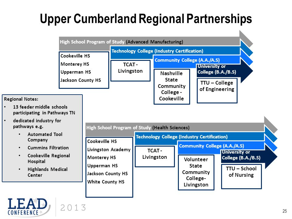 25 Upper Cumberland Regional Partnerships High School Program of Study (Advanced Manufacturing) Cookeville HS Monterey HS Upperman HS Jackson County H