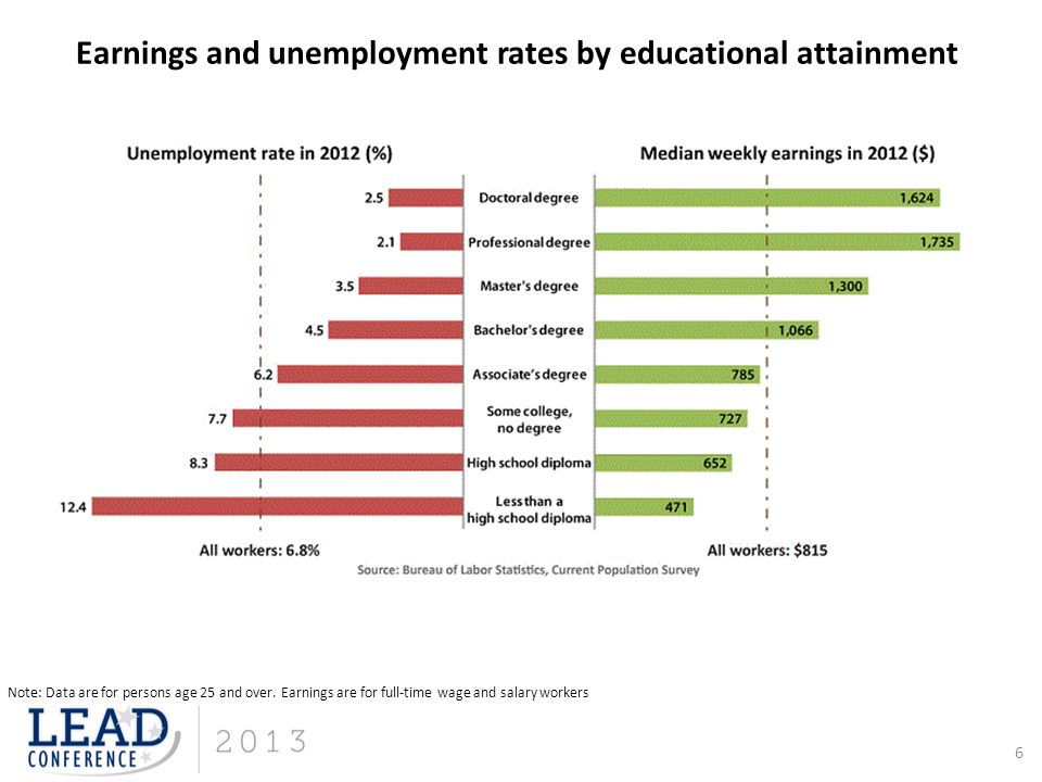 6 Earnings and unemployment rates by educational attainment Note: Data are for persons age 25 and over. Earnings are for full-time wage and salary wor