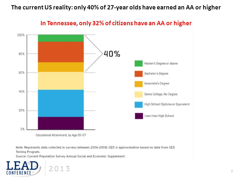 7 The current US reality: only 40% of 27-year olds have earned an AA or higher In Tennessee, only 32% of citizens have an AA or higher