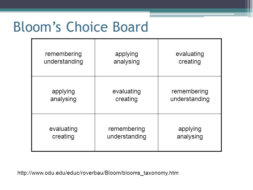 Bloom's Choice Board remembering understanding applying analysing evaluating creating applying analysing evaluating creating remembering understanding evaluating creating remembering understanding applying analysing http://www.odu.edu/educ/roverbau/Bloom/blooms_taxonomy.htm