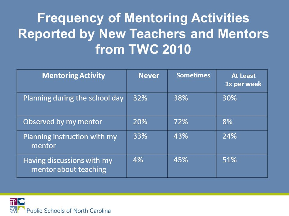 Frequency of Mentoring Activities Reported by New Teachers and Mentors from TWC 2010 Mentoring ActivityNever SometimesAt Least 1x per week Planning during the school day32%38%30% Observed by my mentor20%72%8% Planning instruction with my mentor 33%43%24% Having discussions with my mentor about teaching 4%45%51%
