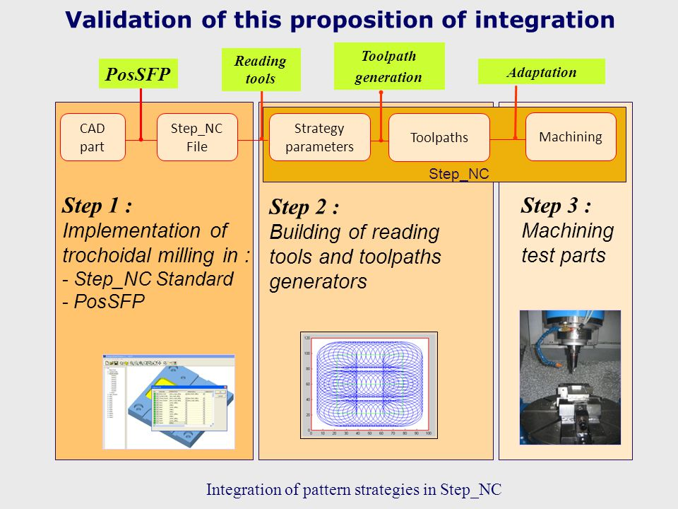 Validation of this proposition of integration 14 CAD part Machining PosSFP Reading tools Toolpath generation Adaptation Step 1 : Implementation of trochoidal milling in : - Step_NC Standard - PosSFP Step 2 : Building of reading tools and toolpaths generators Step 3 : Machining test parts Step_NC Strategy parameters Toolpaths Step_NC File Integration of pattern strategies in Step_NC