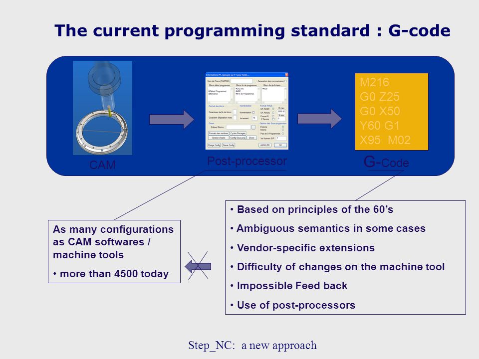 The current programming standard : G-code CAM Post-processor M216 G0 Z25 G0 X50 Y60 G1 X95 M02 G- Code Based on principles of the 60's Ambiguous semantics in some cases Vendor-specific extensions Difficulty of changes on the machine tool Impossible Feed back Use of post-processors As many configurations as CAM softwares / machine tools more than 4500 today Step_NC: a new approach