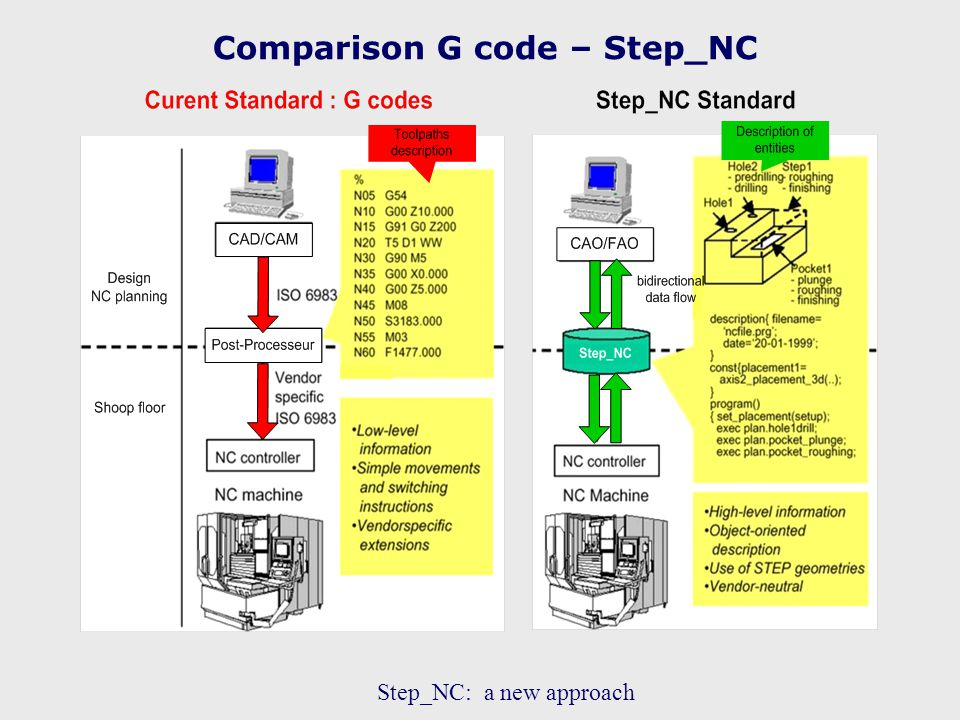 Comparison G code – Step_NC Step_NC: a new approach