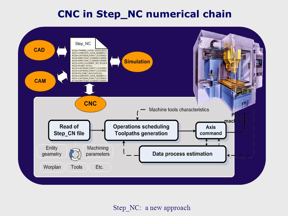 CNC in Step_NC numerical chain Step_NC: a new approach