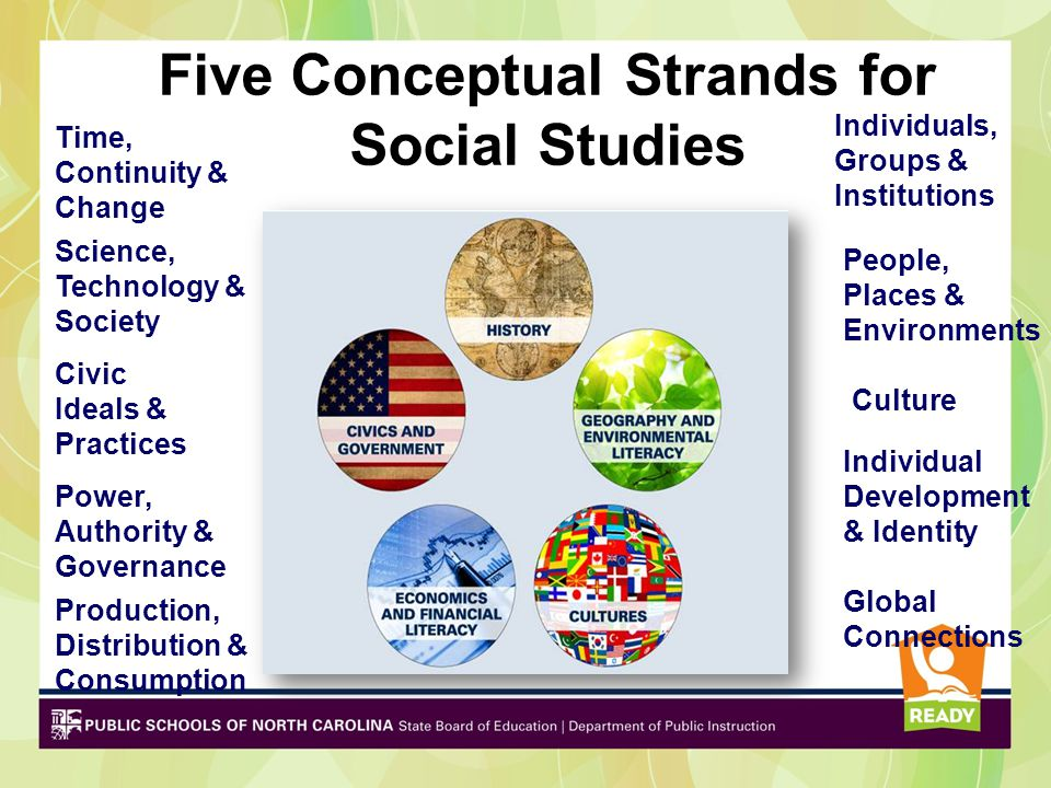 Global Connections Time, Continuity & Change Power, Authority & Governance Production, Distribution & Consumption Civic Ideals & Practices Science, Technology & Society Culture People, Places & Environments Individual Development & Identity Five Conceptual Strands for Social Studies Individuals, Groups & Institutions