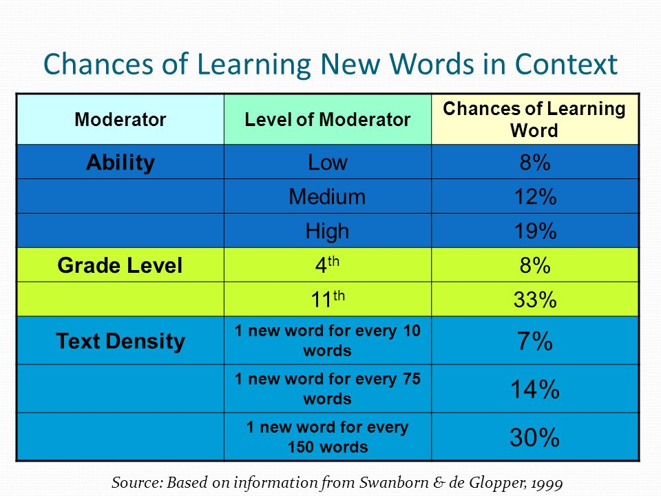 Chances of Learning New Words in Context Source: Based on information from Swanborn & de Glopper, 1999 ModeratorLevel of Moderator Chances of Learning Word AbilityLow8% Medium12% High19% Grade Level4 th 8% 11 th 33% Text Density 1 new word for every 10 words 7% 1 new word for every 75 words 14% 1 new word for every 150 words 30%
