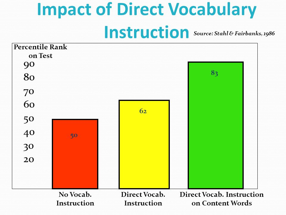 Impact of Direct Vocabulary Instruction 90 80 70 60 50 40 30 20 50 62 83 Percentile Rank on Test No Vocab.