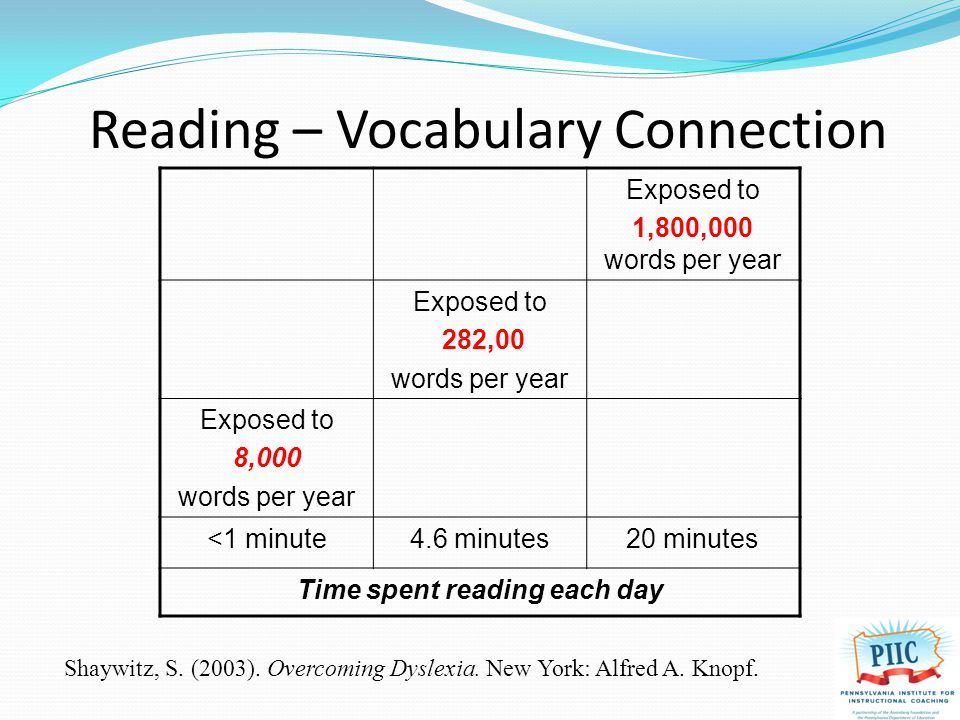 Exposed to 1,800,000 words per year Exposed to 282,00 words per year Exposed to 8,000 words per year <1 minute4.6 minutes20 minutes Time spent reading each day Reading – Vocabulary Connection Shaywitz, S.