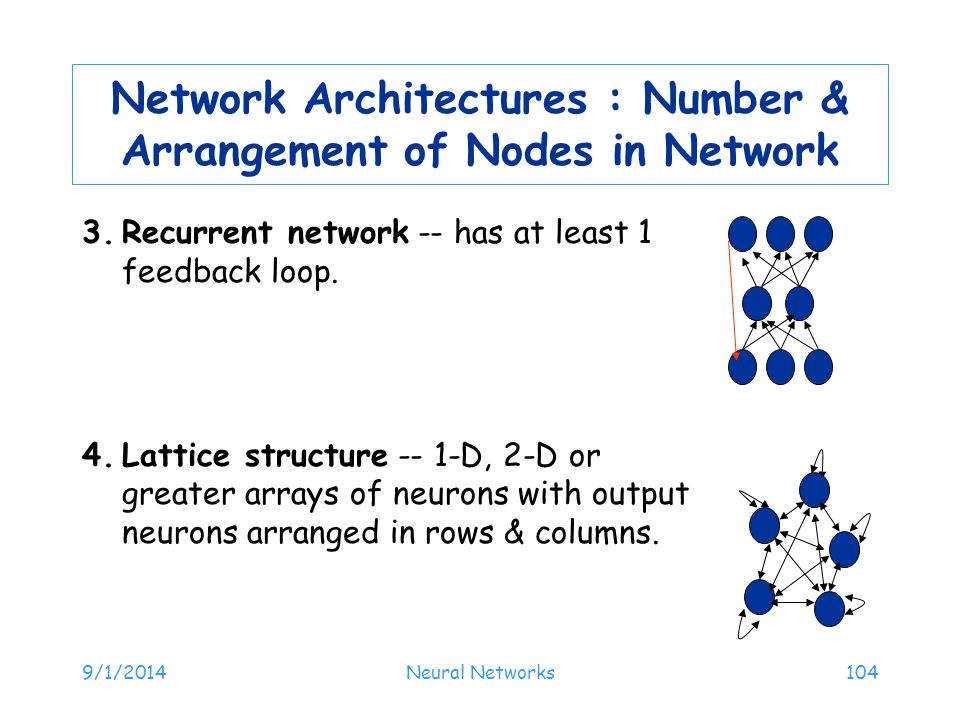 9/1/2014Neural Networks104 Network Architectures : Number & Arrangement of Nodes in Network 3.Recurrent network -- has at least 1 feedback loop. 4.Lat