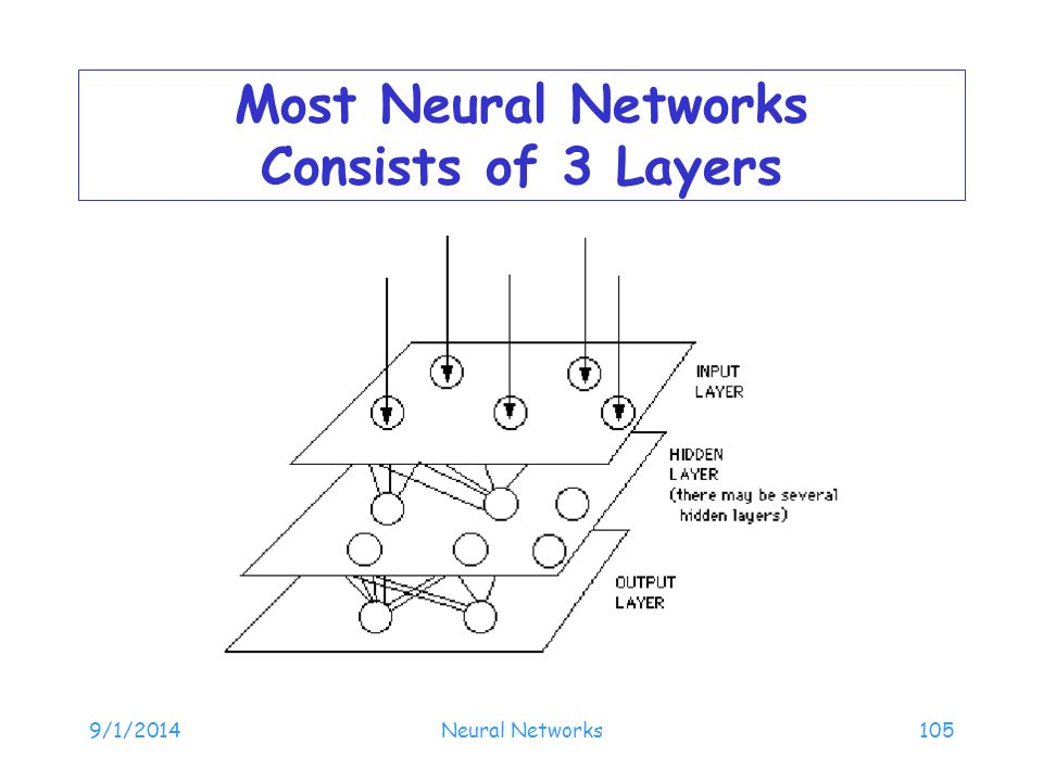 9/1/2014Neural Networks105 Most Neural Networks Consists of 3 Layers