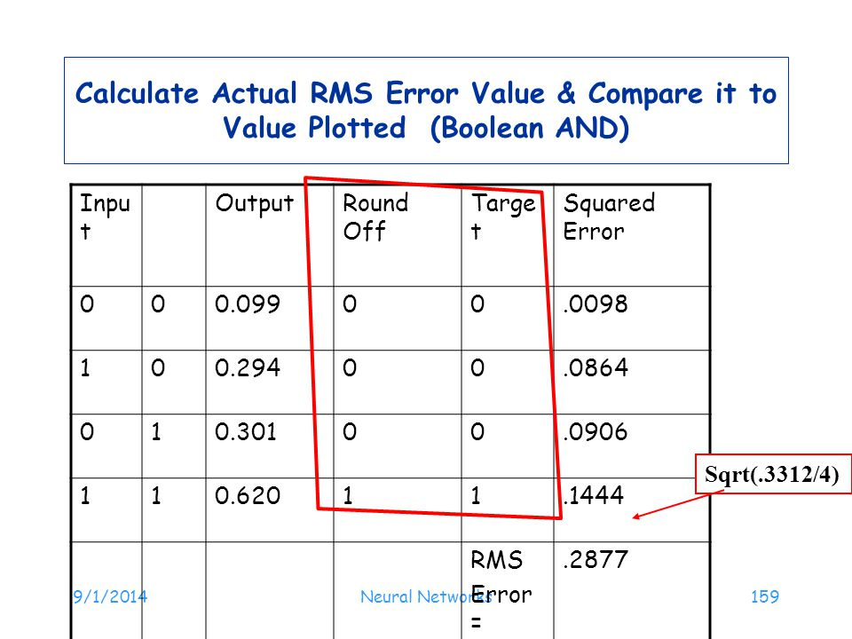 9/1/2014Neural Networks159 Calculate Actual RMS Error Value & Compare it to Value Plotted (Boolean AND) Inpu t OutputRound Off Targe t Squared Error 0