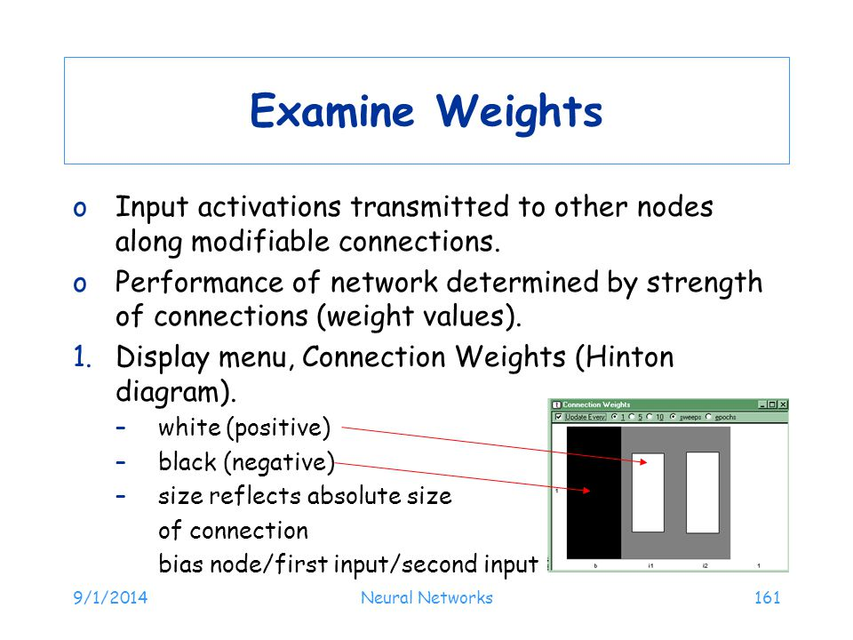 9/1/2014Neural Networks161 Examine Weights oInput activations transmitted to other nodes along modifiable connections. oPerformance of network determi
