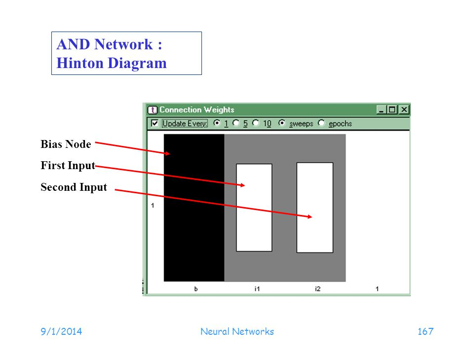 9/1/2014Neural Networks167 Bias Node First Input Second Input AND Network : Hinton Diagram