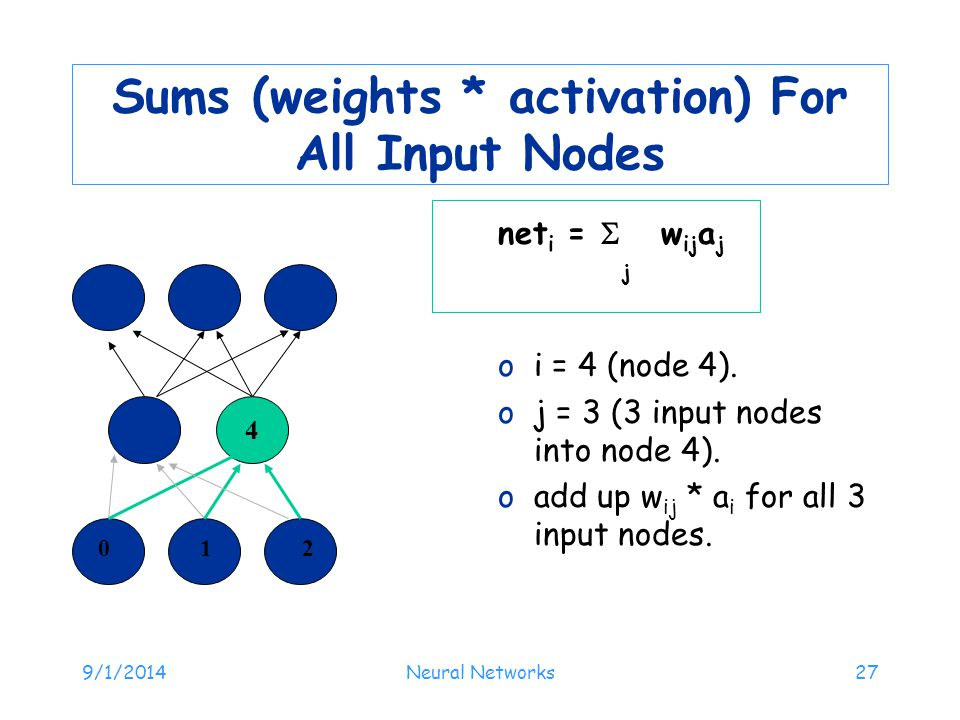 9/1/2014Neural Networks27 Sums (weights * activation) For All Input Nodes net i =  w ij a j j oi = 4 (node 4). oj = 3 (3 input nodes into node 4). oa