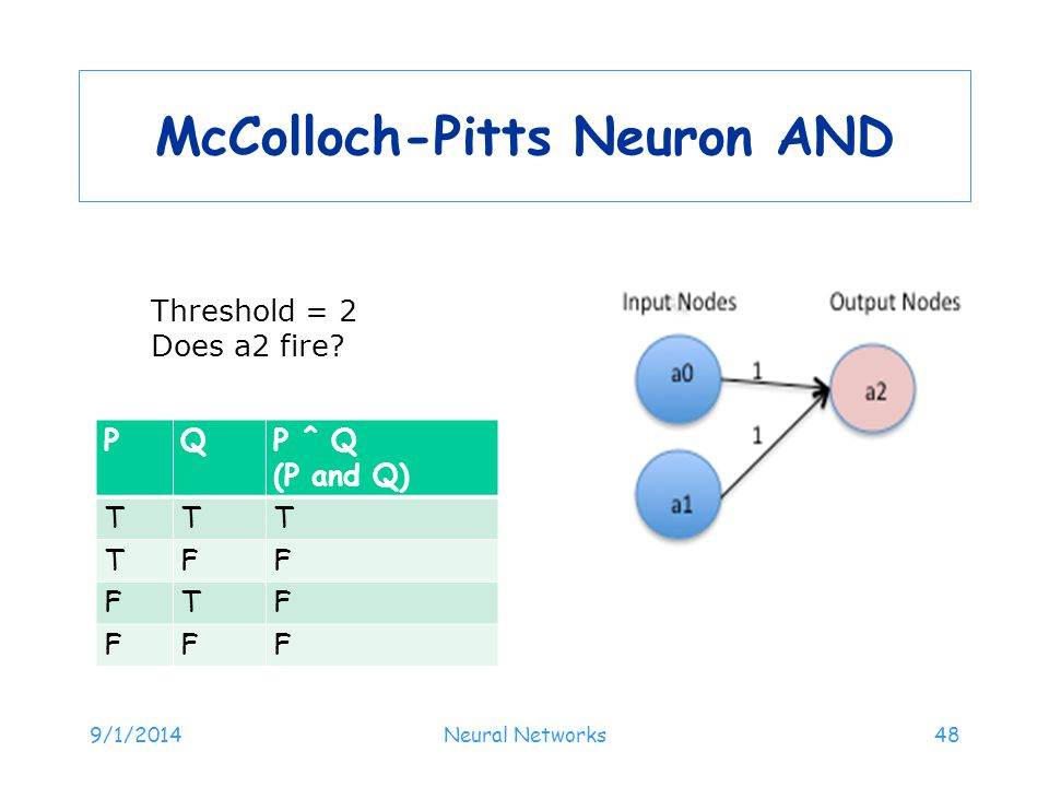 McColloch-Pitts Neuron AND PQP ^ Q (P and Q) TTT TFF FTF FFF 9/1/2014Neural Networks48 Threshold = 2 Does a2 fire?