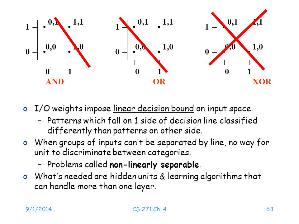 9/1/2014CS 271 Ch. 463 oI/O weights impose linear decision bound on input space. –Patterns which fall on 1 side of decision line classified differentl
