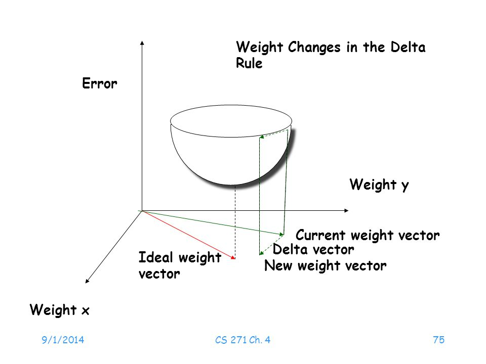 9/1/2014CS 271 Ch. 475 Error Weight x Weight y Ideal weight vector Delta vector Current weight vector Weight Changes in the Delta Rule New weight vect