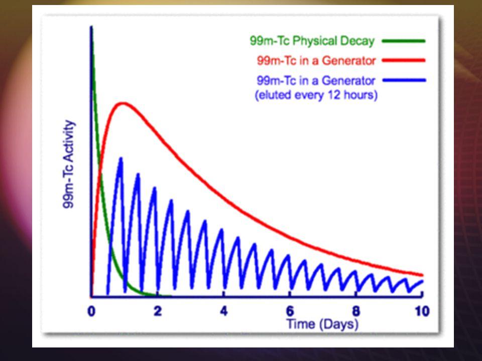 ~QC testing ~ 99 Mo Breakthrough  Radionuclide purity  Molybdemum contamination in the elution  Limit:  0.15 uCi of 99 Mo / 1 mCi of 99m Tc  Radionuclide purity  Molybdemum contamination in the elution  Limit:  0.15 uCi of 99 Mo / 1 mCi of 99m Tc