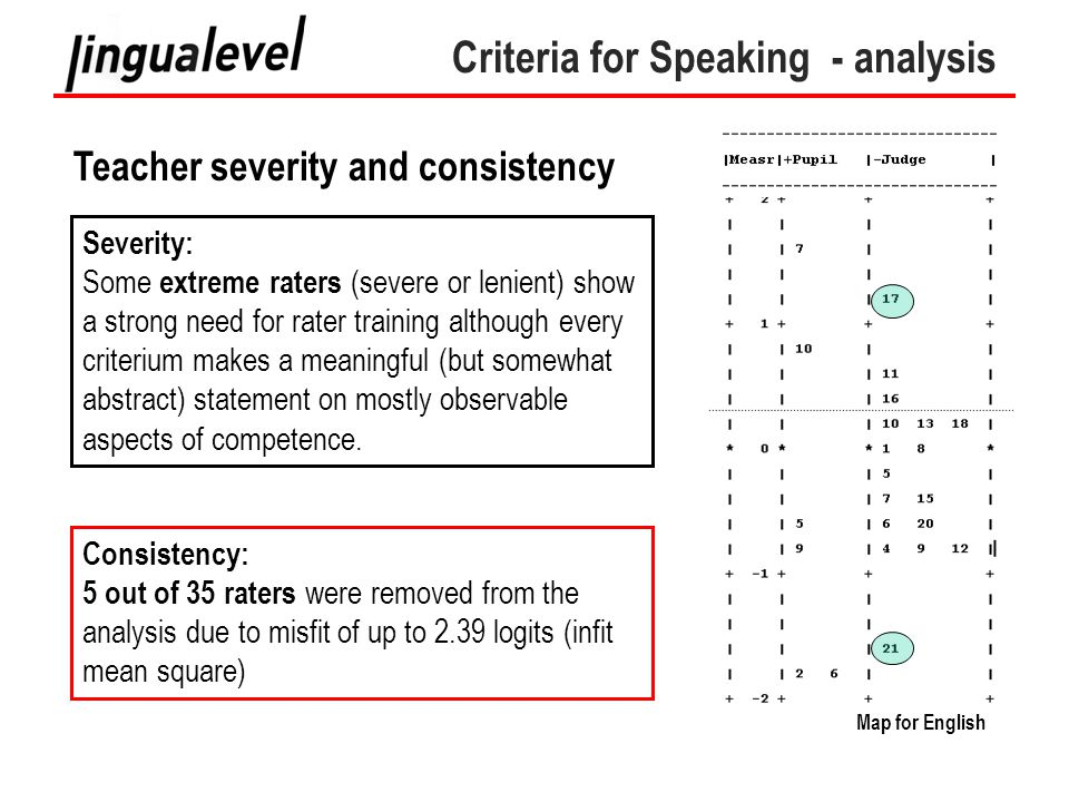 Criteria for Speaking - analysis Teacher severity and consistency Consistency: 5 out of 35 raters were removed from the analysis due to misfit of up to 2.39 logits (infit mean square) Severity: Some extreme raters (severe or lenient) show a strong need for rater training although every criterium makes a meaningful (but somewhat abstract) statement on mostly observable aspects of competence.