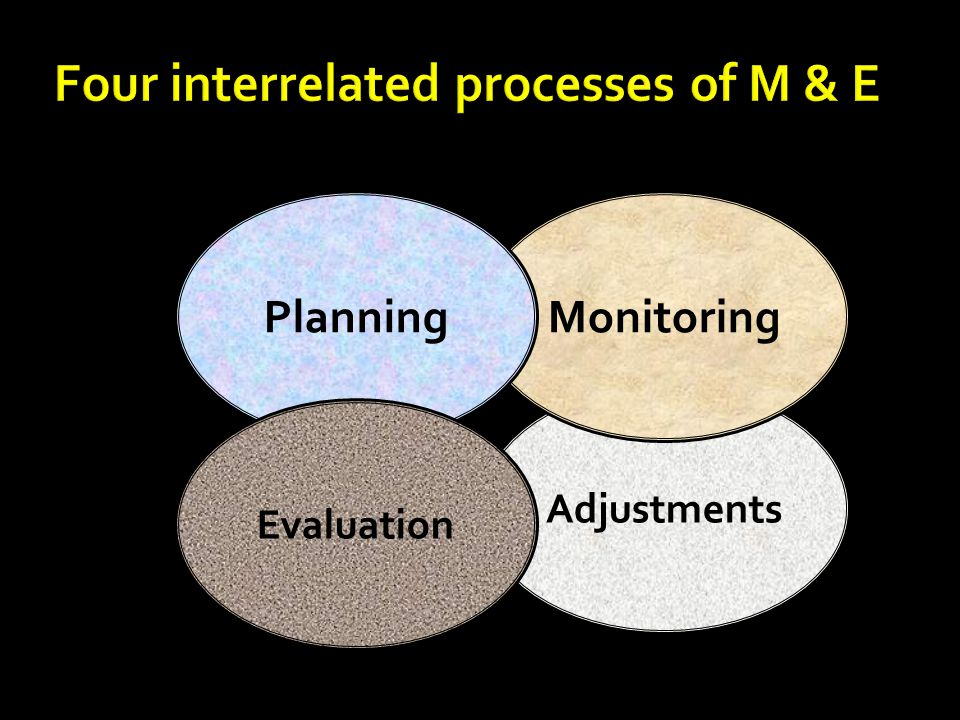 Adjustments MonitoringPlanning Evaluation