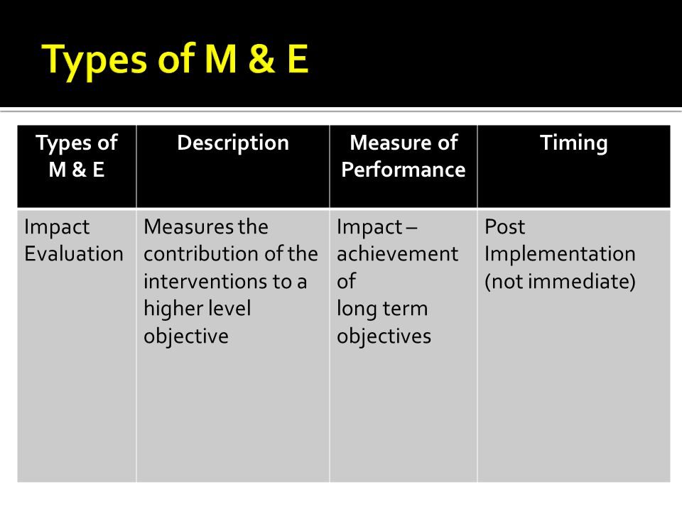 Types of M & E DescriptionMeasure of Performance Timing Impact Evaluation Measures the contribution of the interventions to a higher level objective Impact – achievement of long term objectives Post Implementation (not immediate)