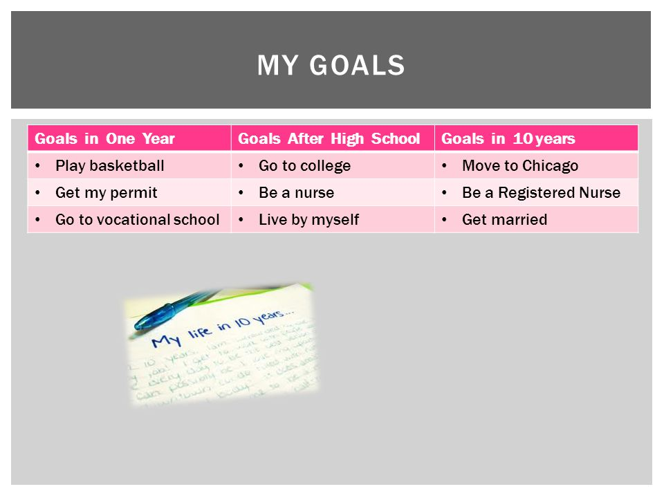 Goals in One YearGoals After High SchoolGoals in 10 years Play basketball Go to college Move to Chicago Get my permit Be a nurse Be a Registered Nurse Go to vocational school Live by myself Get married MY GOALS