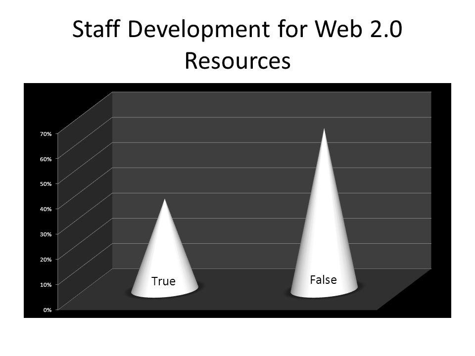 Understand Web 2.0 & Resources