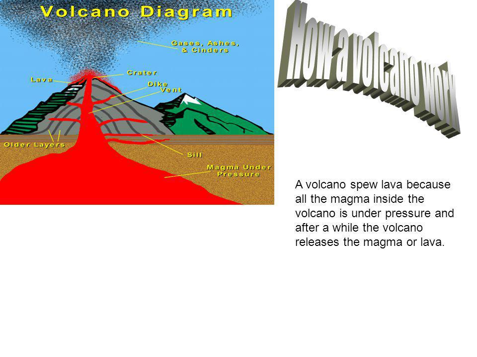 A volcano spew lava because all the magma inside the volcano is under pressure and after a while the volcano releases the magma or lava.