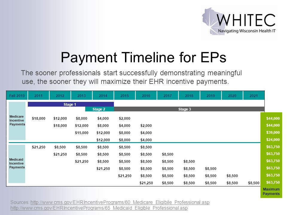 Payment Timeline for EPs Fall 201020112012201320142015201620172018201920202021 $18,000$12,000$8,000$4,000$2,000 $18,000$12,000$8,000$4,000$2,000 $15,0