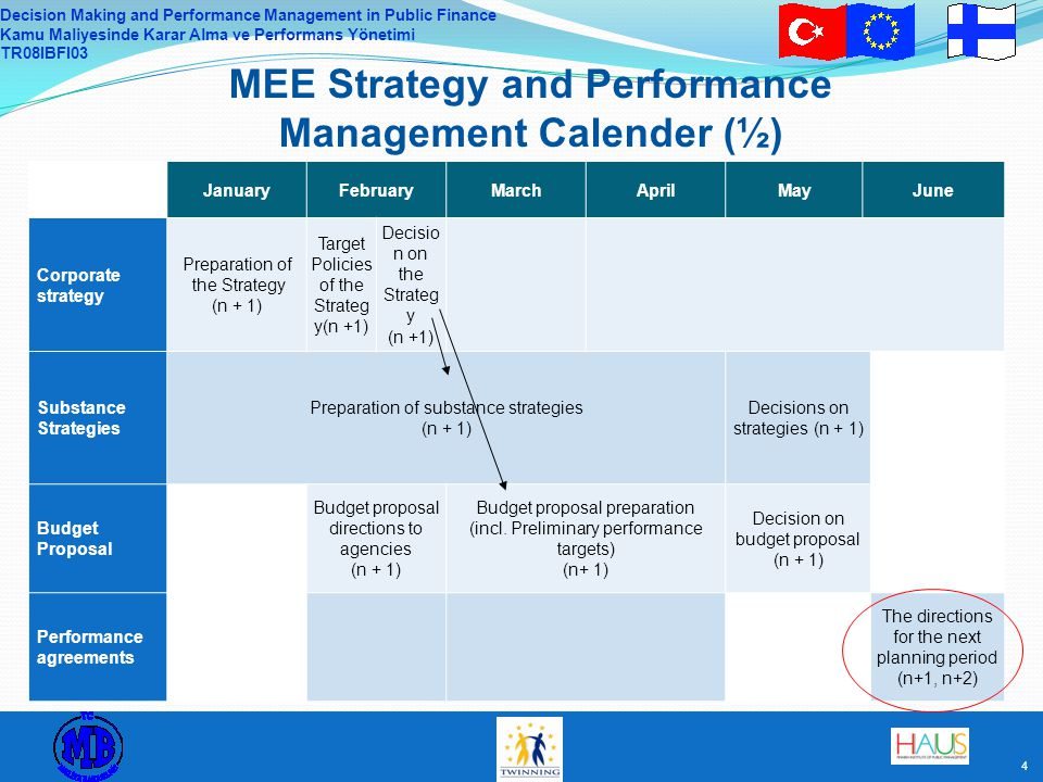 Decision Making and Performance Management in Public Finance Kamu Maliyesinde Karar Alma ve Performans Yönetimi TR08IBFI03 5 JulyAugustSeptemberOctoberNovemberDecember Corporate strategy Preliminary preparation of the corporate strategy (n +2) Substance strategies Spending limit preparation Planning of the subordinated agencies (n+2) Spending limit preparation in the ministry (n + 2) Decision on the spending limit proposal (n + 2) Budget proposal Feedba ck from MoF (n + 1) Negotiat ions MoF- MEE (n + 1) Govern ment negotiati ons (n + 1) Budget proposal to Parliam ent (n + 1) Decision on the Budget (n +1) Performance agreement Performance target preparation in the agencies ( n + 1) Preparat ions for the negotiati ons (n +1) Performance target negotiations between Ministry and the agencies (n + 1) MEE Strategy and Performance Management Calender (2/2)