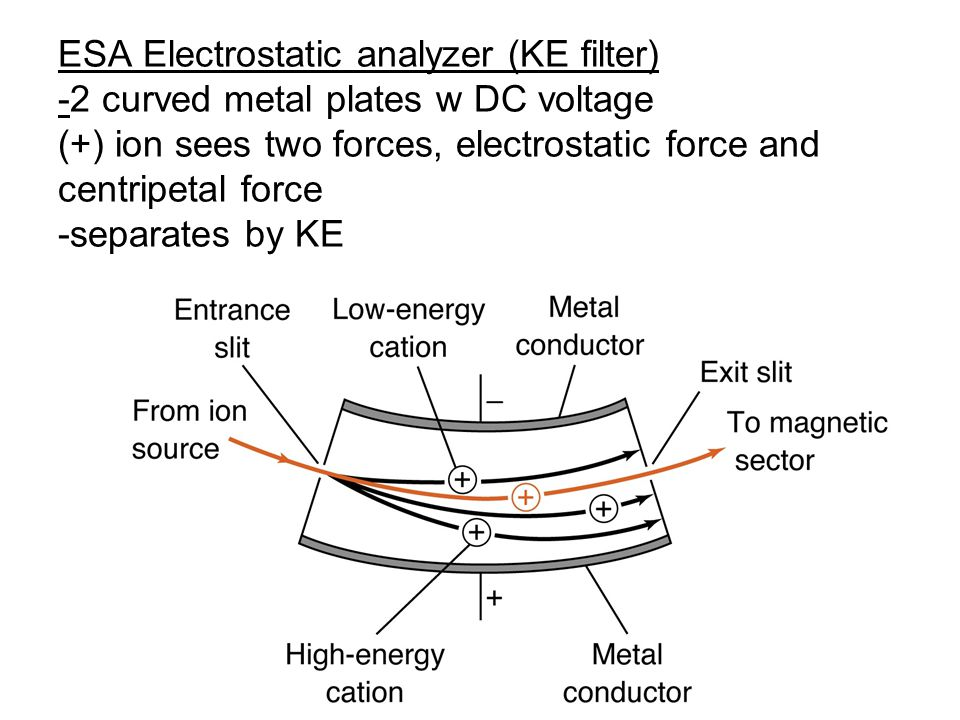 ESA Electrostatic analyzer (KE filter) -2 curved metal plates w DC voltage (+) ion sees two forces, electrostatic force and centripetal force -separates by KE