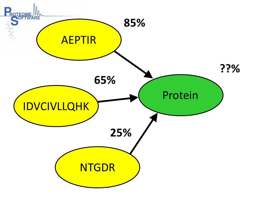 AEPTIR IDVCIVLLQHK NTGDR Protein 85% 65% 25% %
