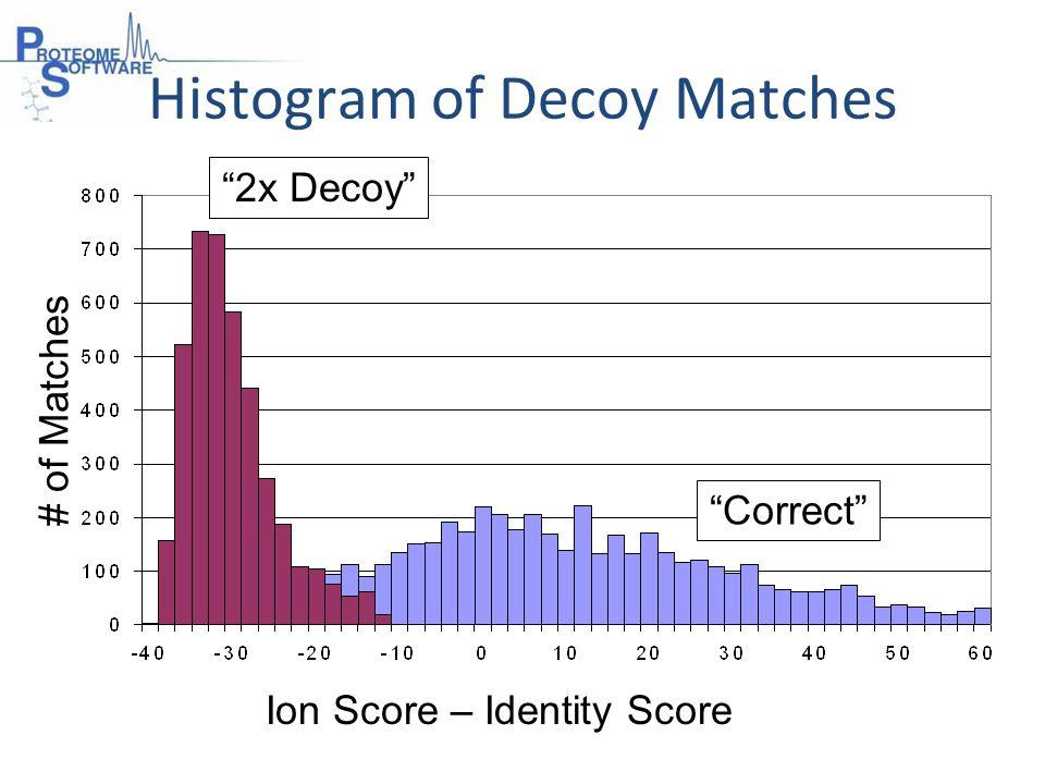 # of Matches Correct Ion Score – Identity Score 2x Decoy Histogram of Decoy Matches