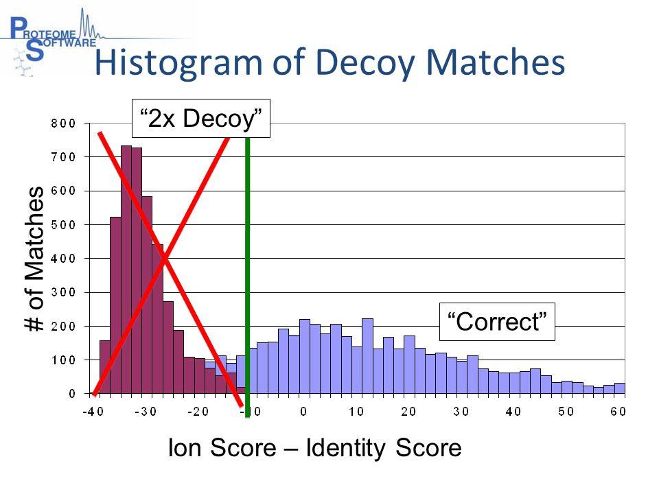 # of Matches Correct Ion Score – Identity Score Histogram of Decoy Matches 2x Decoy