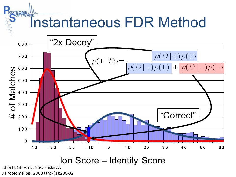 Instantaneous FDR Method # of Matches Correct 2x Decoy Ion Score – Identity Score Choi H, Ghosh D, Nesvizhskii AI.