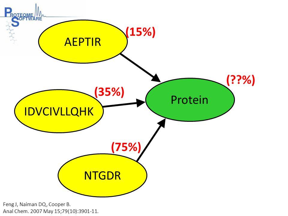 AEPTIR IDVCIVLLQHK NTGDR Protein (15%) (35%) (75%) ( %) Feng J, Naiman DQ, Cooper B.
