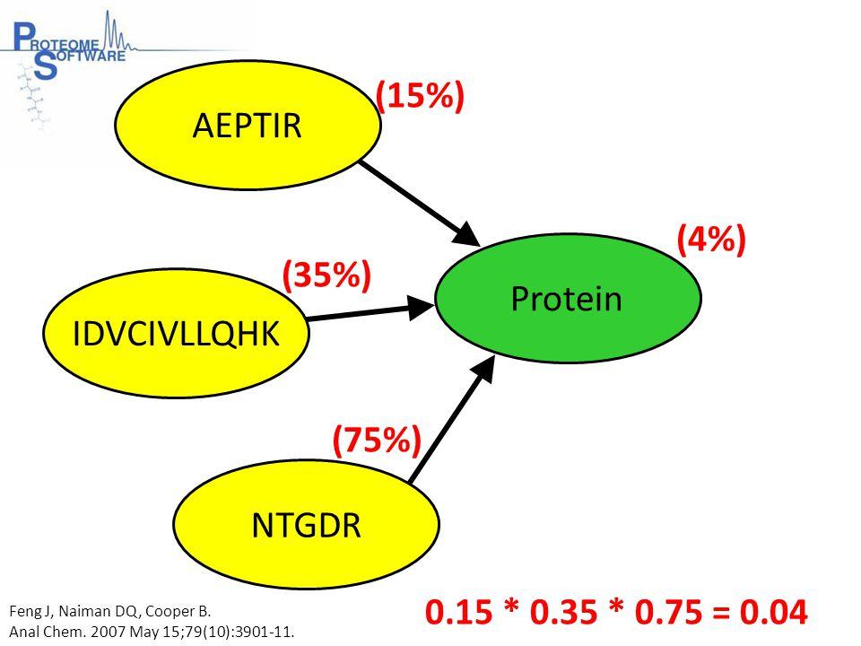 AEPTIR IDVCIVLLQHK NTGDR Protein (15%) (35%) (75%) (4%) 0.15 * 0.35 * 0.75 = 0.04 Feng J, Naiman DQ, Cooper B.