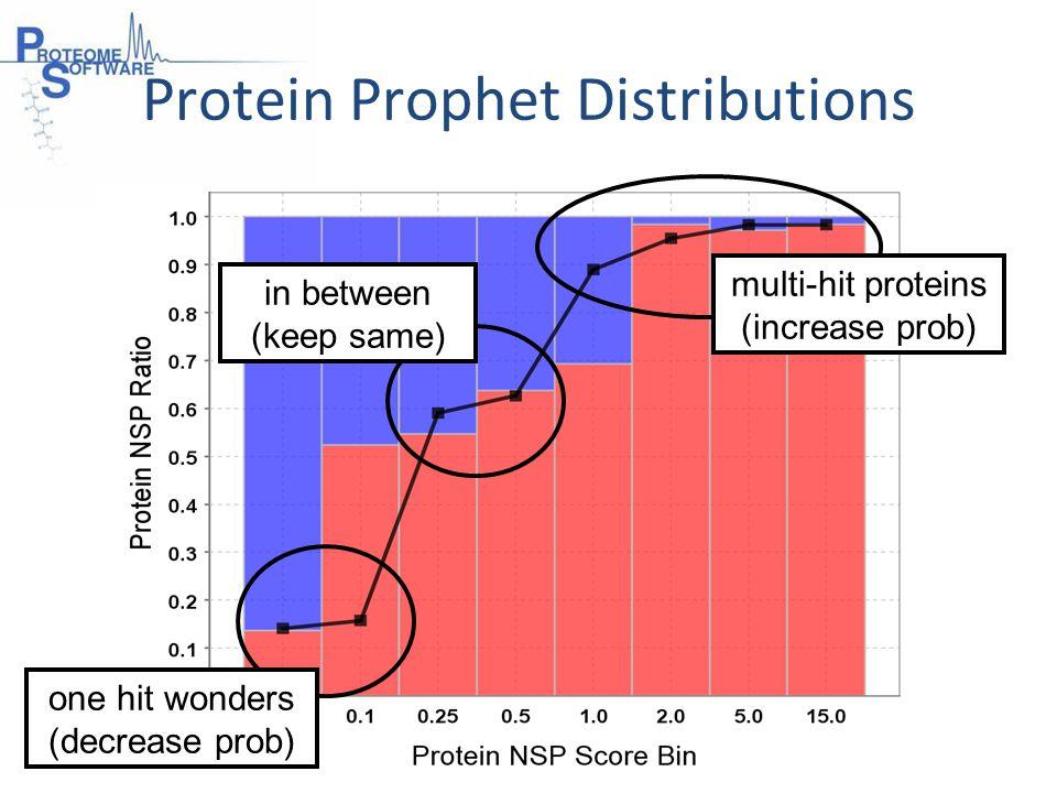 in between (keep same) one hit wonders (decrease prob) multi-hit proteins (increase prob)