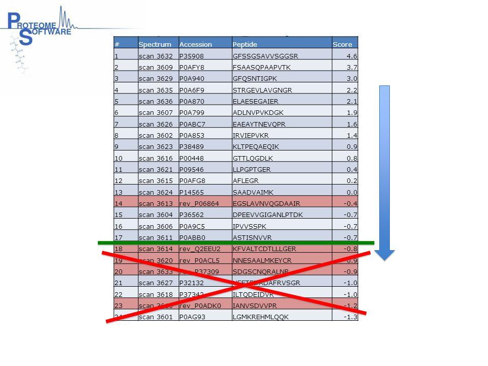 # of Matches Ion Score – Identity Score Curve Fit Distributions 2x Decoy Correct Choi H, Ghosh D, Nesvizhskii AI.