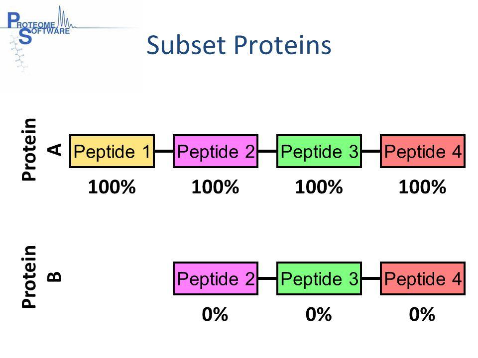 Peptide 1Peptide 2Peptide 3Peptide 4 Peptide 2Peptide 3Peptide 4 Protein B Protein A Subset Proteins 100% 0%