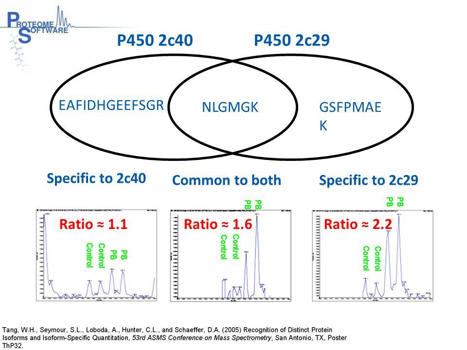 EAFIDHGEEFSGR GSFPMAE K NLGMGK Specific to 2c29 Specific to 2c40 Common to both Ratio ≈ 1.1 P450 2c40P450 2c29 Ratio ≈ 1.6Ratio ≈ 2.2